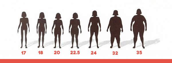Calculator IMC (indice de masa corporala) - Verifica-ti sanatatea